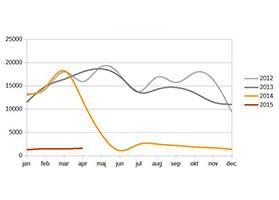 Statistik från mätningar av actibump på Öresundsbronstik